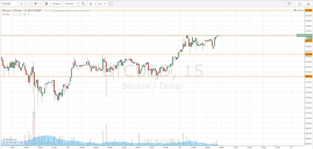 Bitcoin Price Watch – Today's Range Strategy